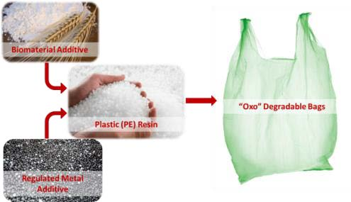 oxodegradable plastic bags