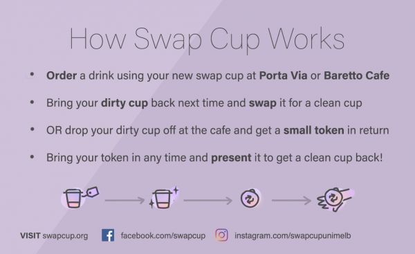 Swap cup infographic