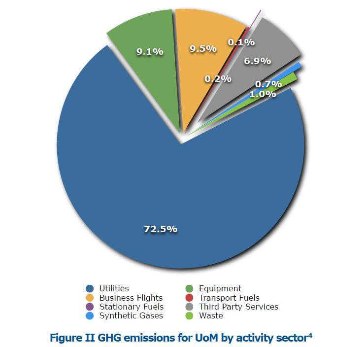 (2016) UoM Greenhouse gas emissions by activity sector
