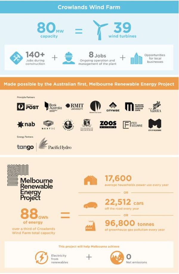 Poster summary of wind farm capacity, jobs created, households powered (all detailed in the page text, and the organisational partners including Australia Post, Bank Australia, RMIT University, NAB, Zoos Victoria, City of Yarra, and more.
