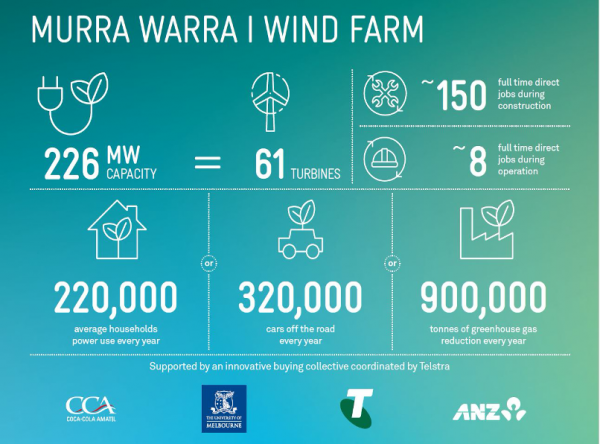 Poster summary of Murra Warra wind farm capacity, jobs created, households powered (all detailed in the page text), and the organisational partners including Coca-Cola Amatil, Telstra, ANZ and the University of Melbourne.