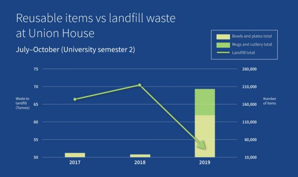 Graph showing reduction in landfill simultaneous to increase of use of reusable items