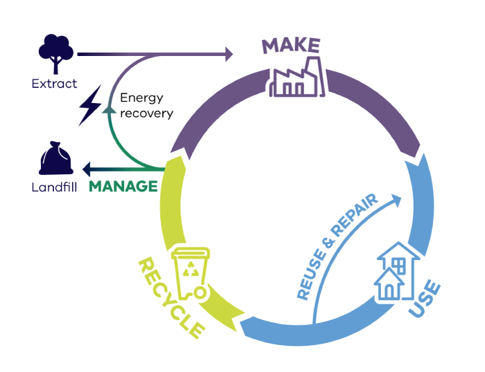 Circular diagram illustrating the flow of materials: what is made then becomes used, then recycled to be made into something else.