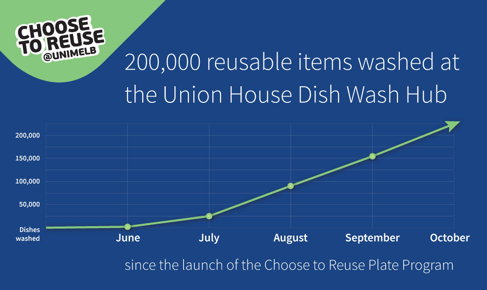 graph showing number of reusable items washed at Union House between June and September 2019