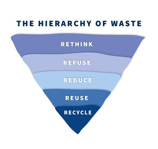 Upside down triangle diagram with the following listed from top to bottom: rethink, refuse, reduce, reuse, recycle.