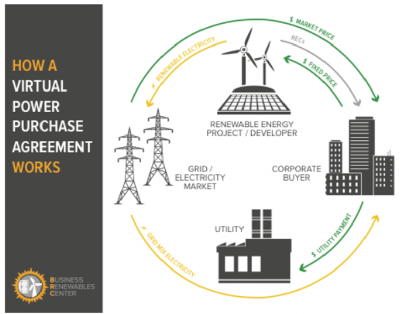 Circular graphic showing energy flowing from renewable energy projects to the grid, then to the corporate buyer. The green arrows show money going from the corporate buyer to the renewable energy project at a fixed price, and to the utility in a utility payment. A green arrow shows money going from the grid to the corporate buyer at market price.